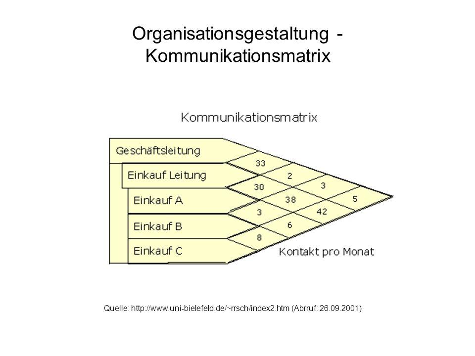 Organisationsgestaltung - Kommunikationsmatrix