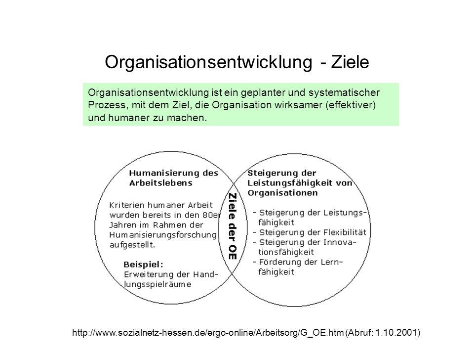Organisationsentwicklung - Ziele