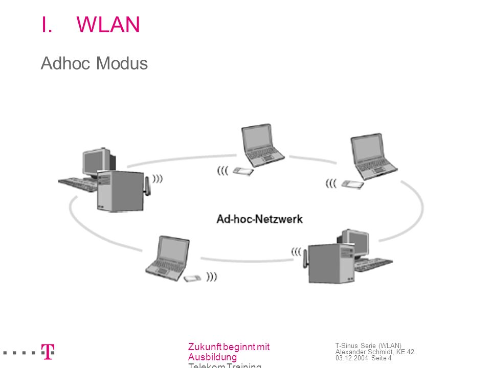 WLAN Adhoc Modus 