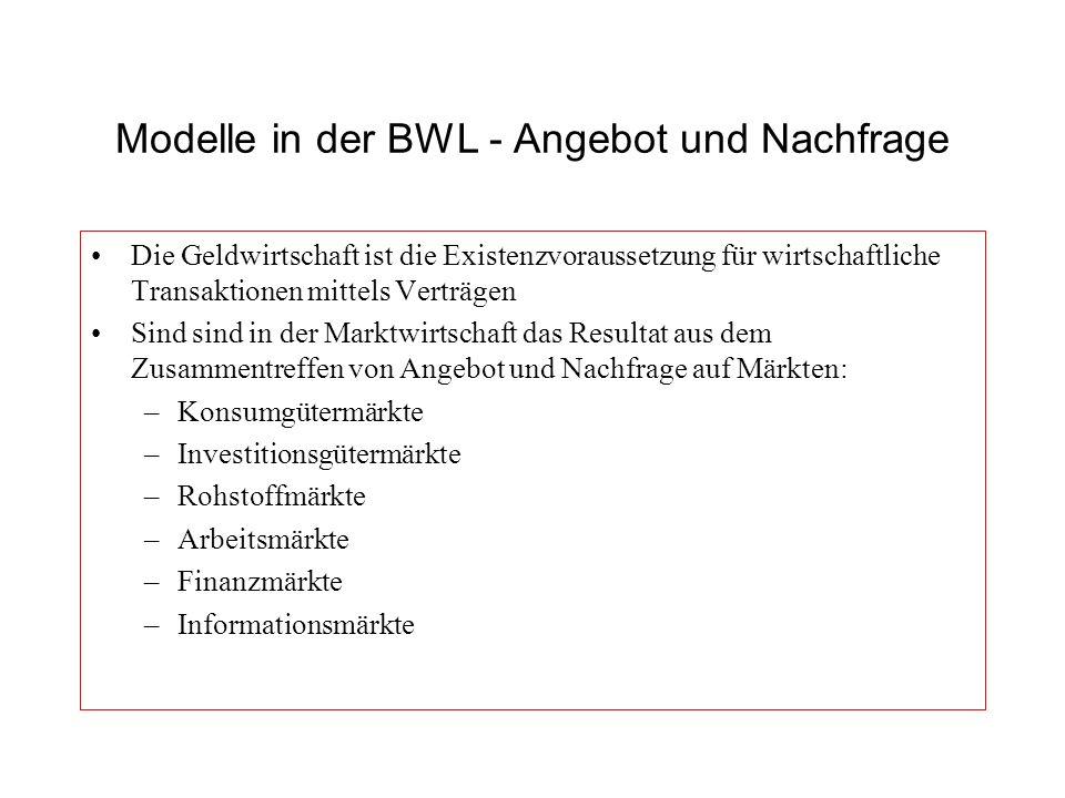 Modelle in der BWL - Angebot und Nachfrage