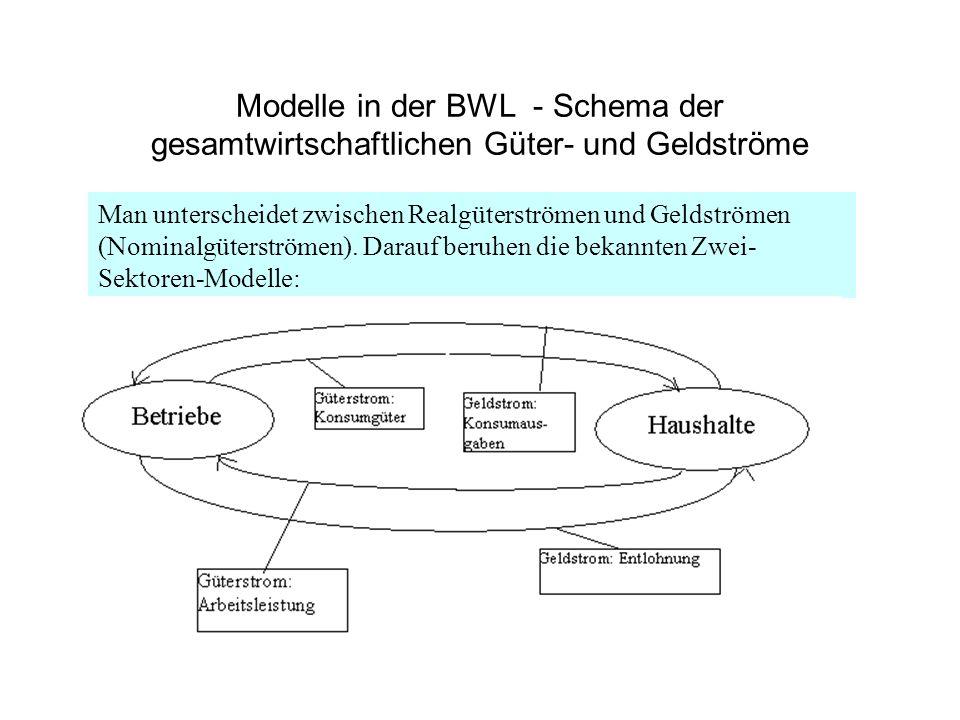 Modelle in der BWL - Schema der gesamtwirtschaftlichen Güter- und Geldströme