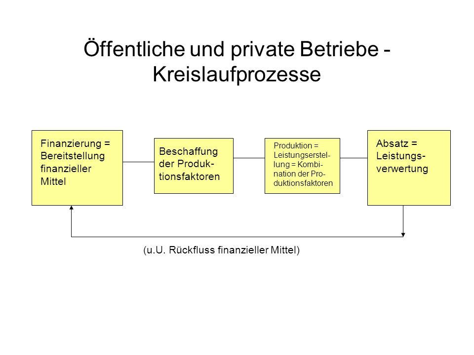 Öffentliche und private Betriebe - Kreislaufprozesse