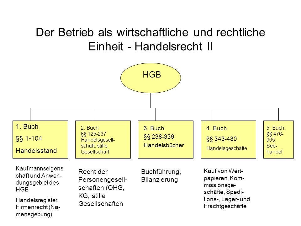 Der Betrieb als wirtschaftliche und rechtliche Einheit - Handelsrecht II