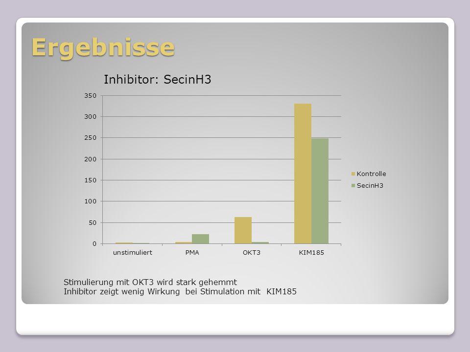 Ergebnisse Inhibitor: SecinH3 Stimulierung mit OKT3 wird stark gehemmt