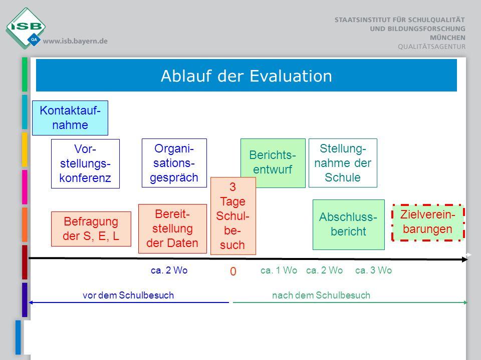 Ablauf der Evaluation Kontaktauf-nahme Vor-stellungs-konferenz