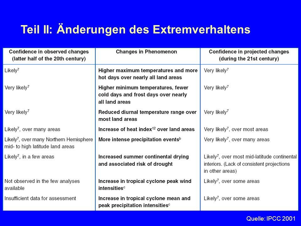 Teil II: Änderungen des Extremverhaltens