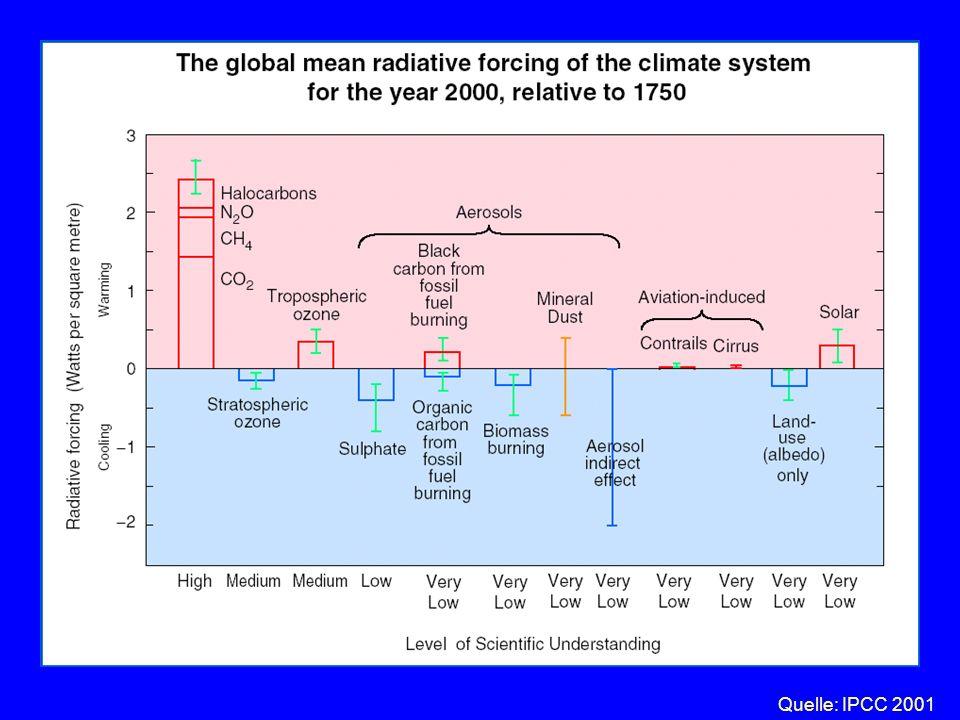 Teil I: Der anthropogene Klimawandel