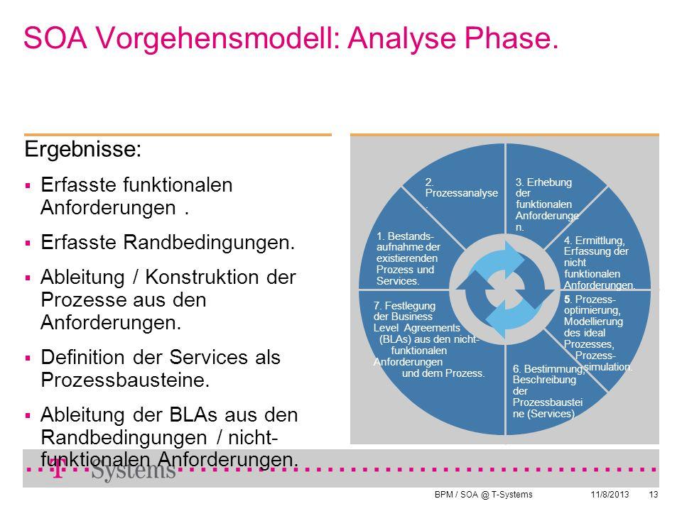 SOA Vorgehensmodell: Analyse Phase.