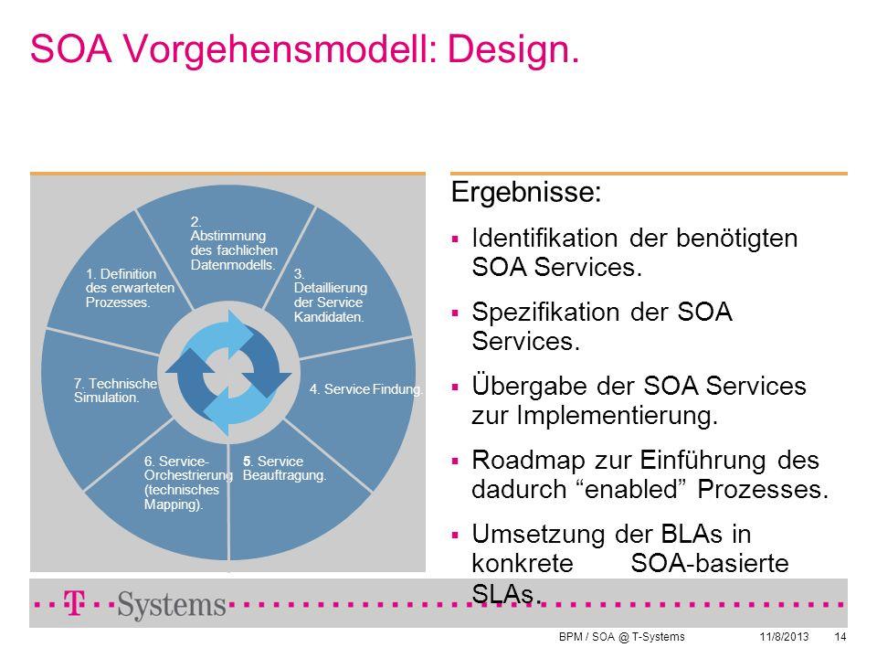 SOA Vorgehensmodell: Design.