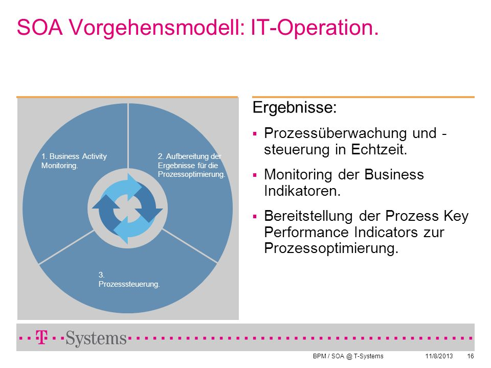 SOA Vorgehensmodell: IT-Operation.