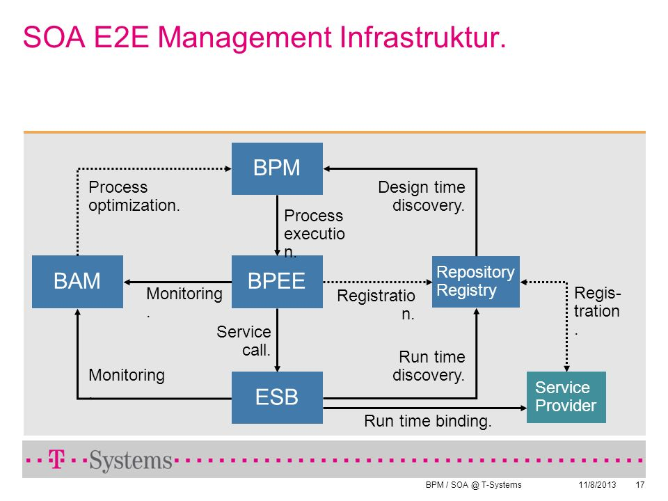 SOA E2E Management Infrastruktur.