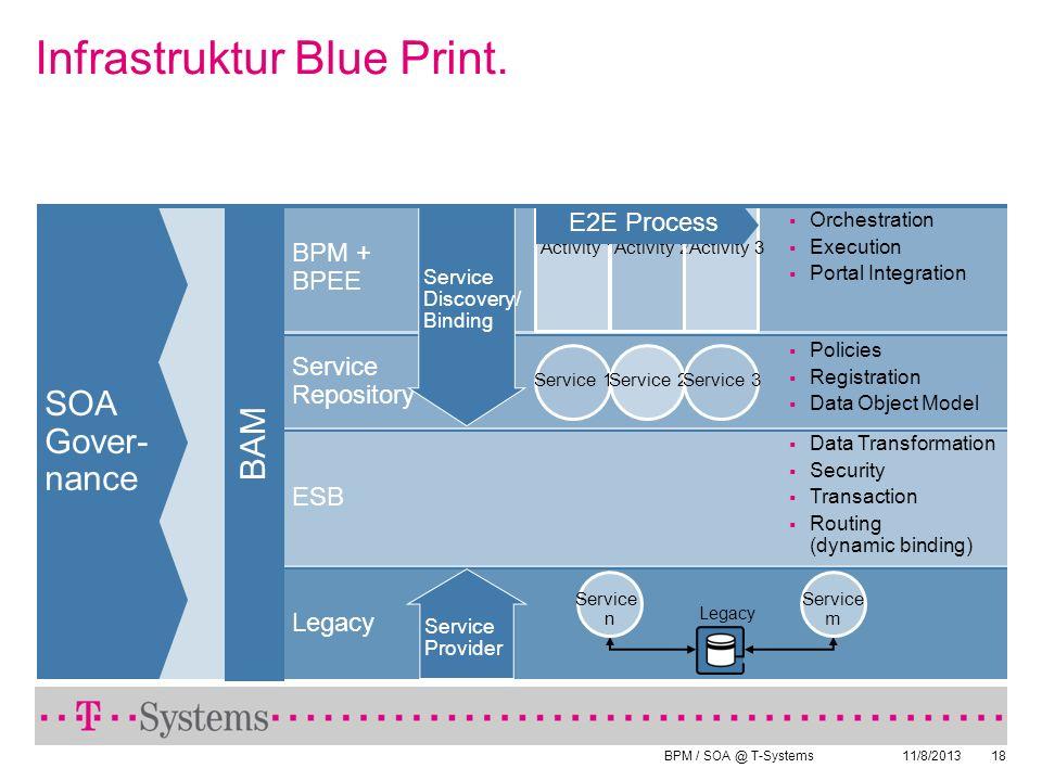 Infrastruktur Blue Print.