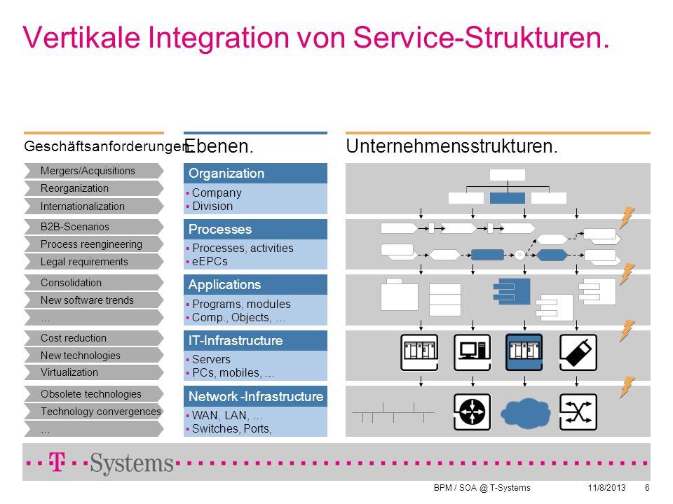 Vertikale Integration von Service-Strukturen.