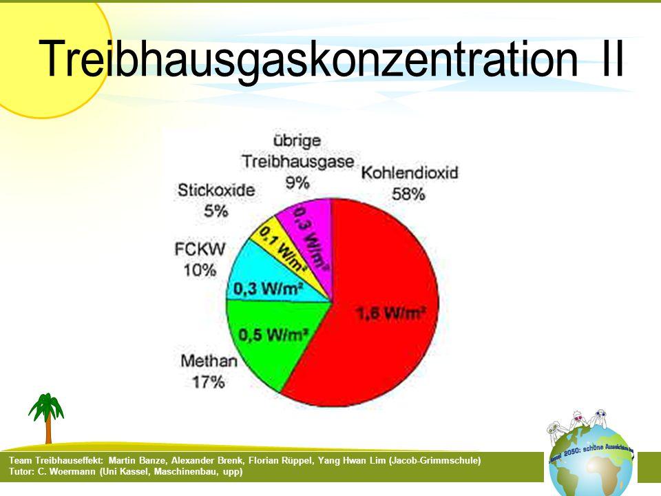 Treibhausgaskonzentration II