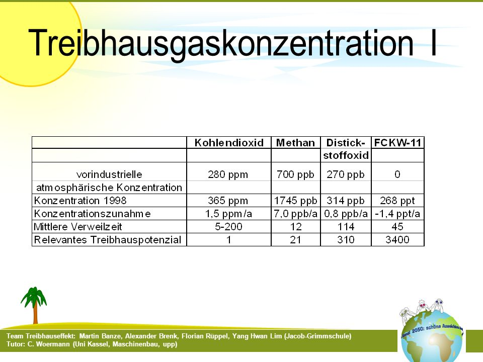 Treibhausgaskonzentration I