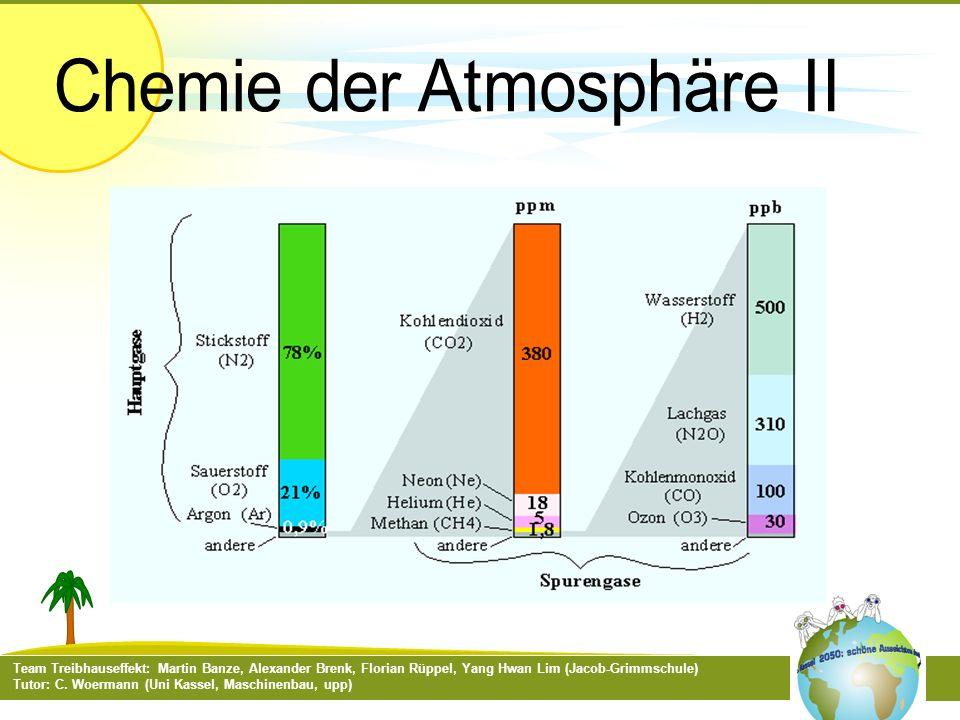 Chemie der Atmosphäre II