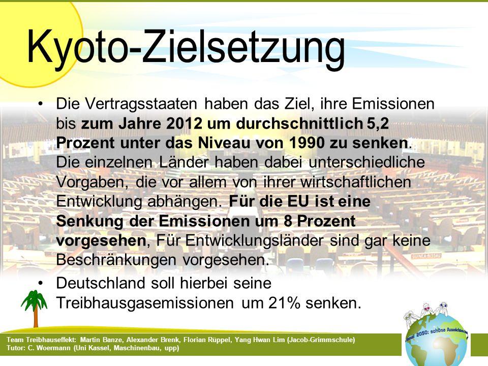 Deutschland soll hierbei seine Treibhausgasemissionen um 21% senken.