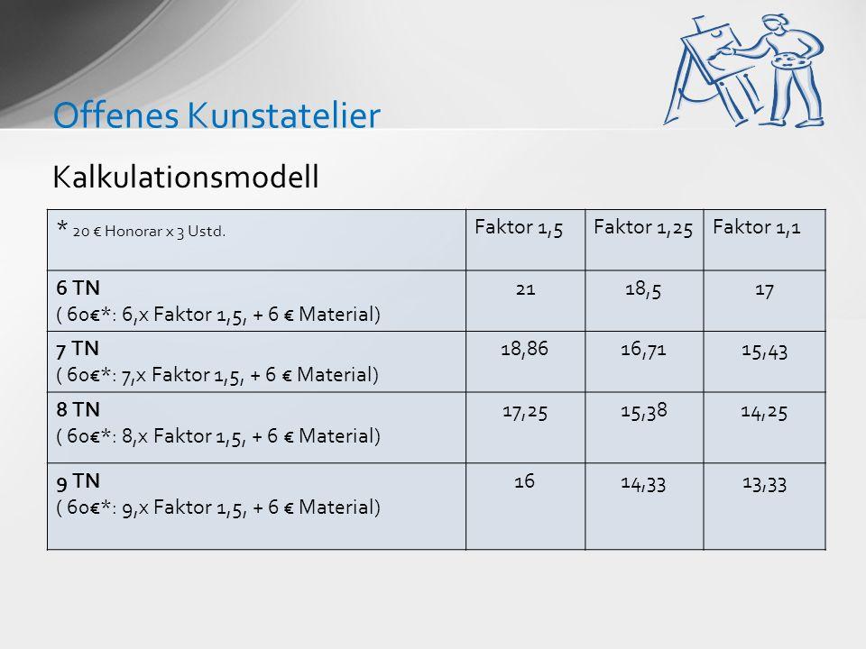 Offenes Kunstatelier Kalkulationsmodell * 20 € Honorar x 3 Ustd.