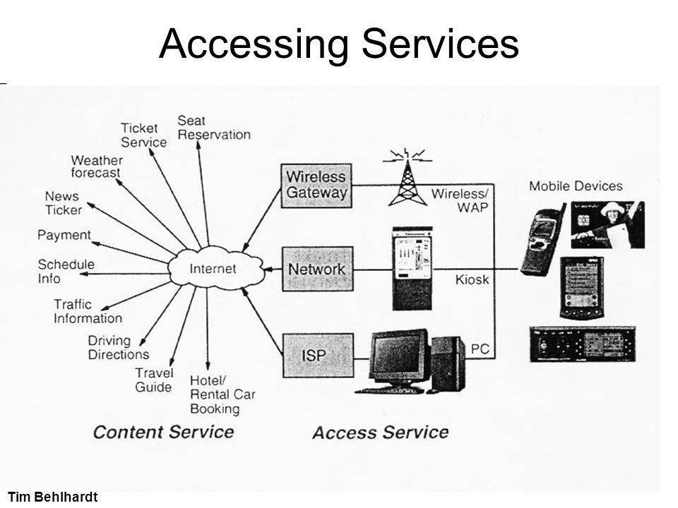 Accessing Services______________________________________________________________________.