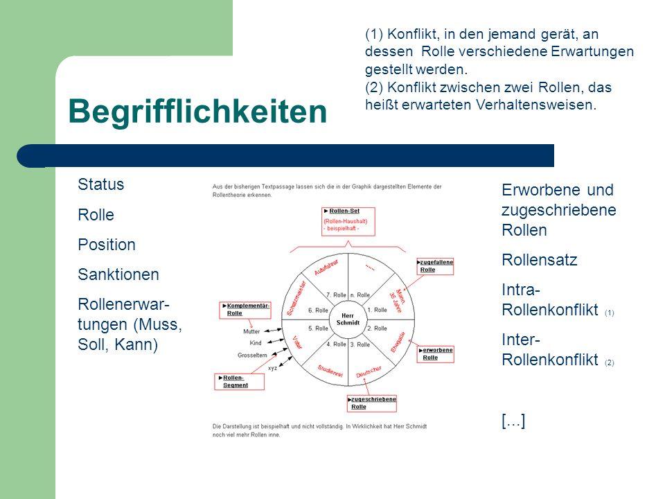 Begrifflichkeiten Status Erworbene und zugeschriebene Rollen Rolle
