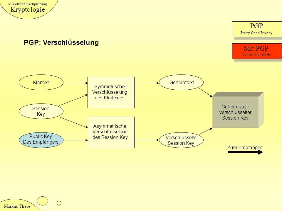Kryptologie PGP PGP: Verschlüsselung Mit PGP verschlüsseln Klartext