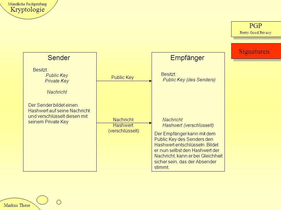 Public Key (des Senders)