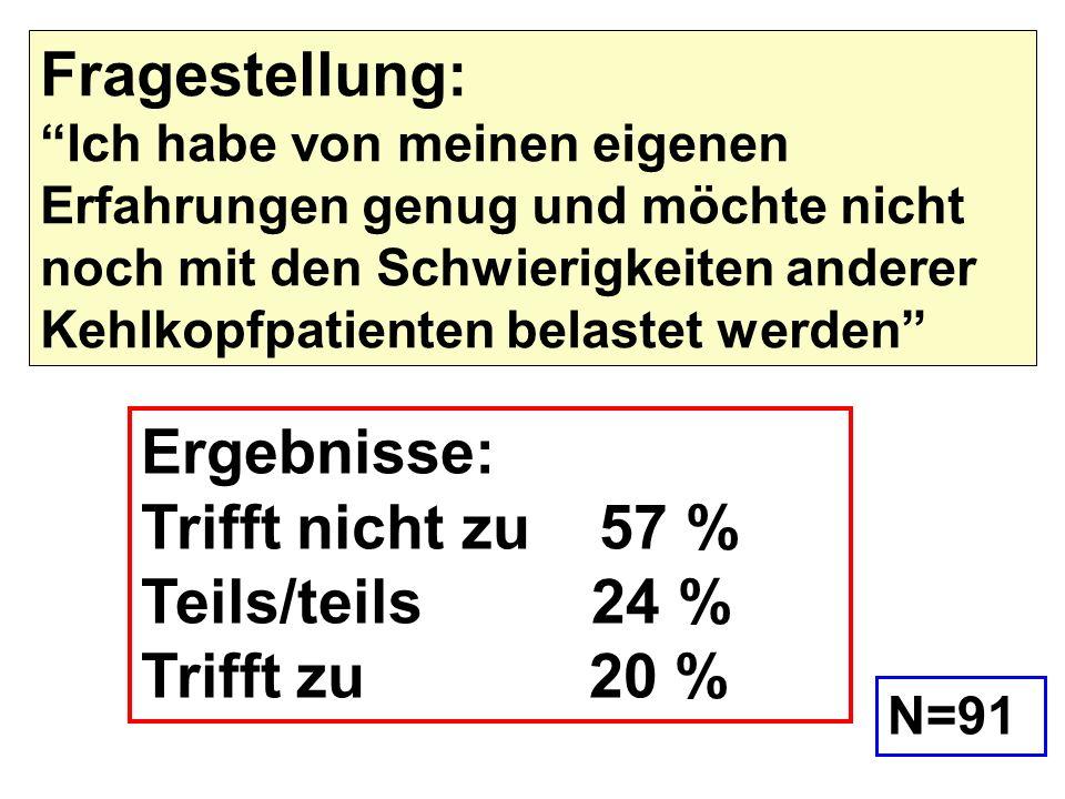 Ergebnisse: Trifft nicht zu 57 % Teils/teils 24 % Trifft zu 20 %