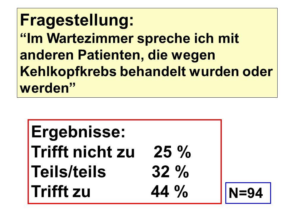Ergebnisse: Trifft nicht zu 25 % Teils/teils 32 % Trifft zu 44 %