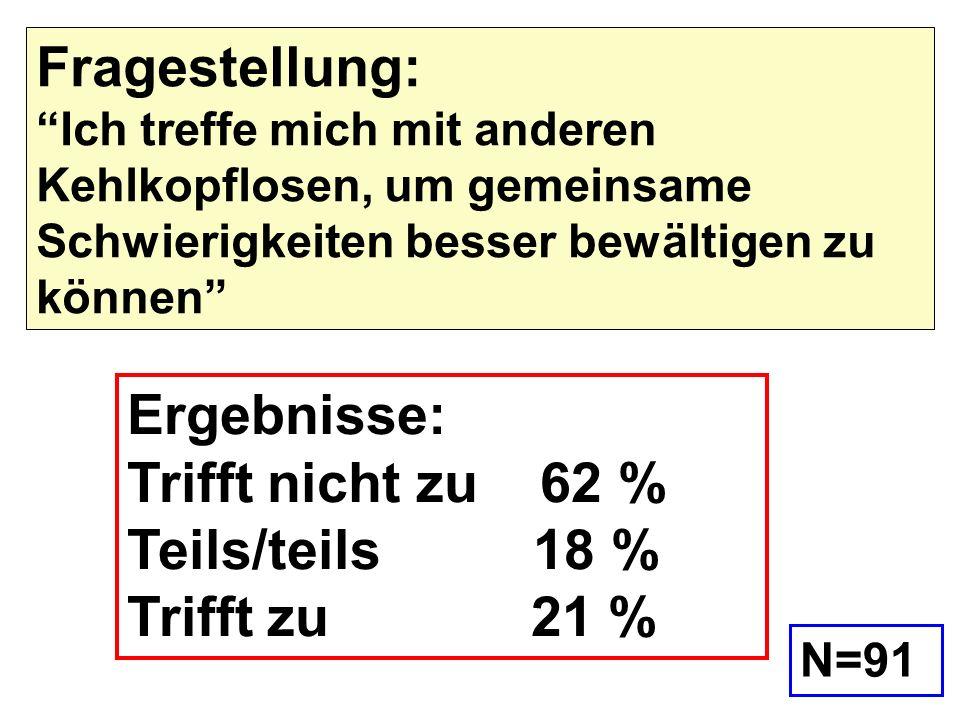 Ergebnisse: Trifft nicht zu 62 % Teils/teils 18 % Trifft zu 21 %