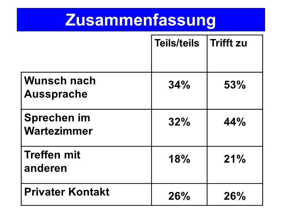 Zusammenfassung Wunsch nach Aussprache 34% 53% Sprechen im Wartezimmer