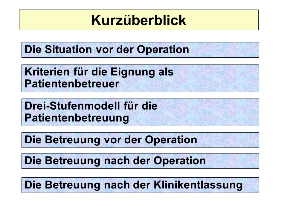 Kurzüberblick Die Situation vor der Operation
