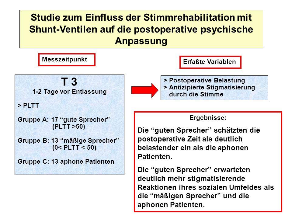 Studie zum Einfluss der Stimmrehabilitation mit Shunt-Ventilen auf die postoperative psychische Anpassung