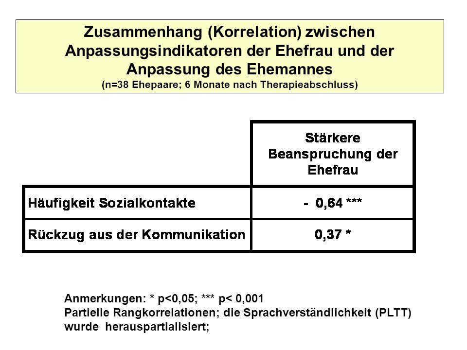 Zusammenhang (Korrelation) zwischen Anpassungsindikatoren der Ehefrau und der Anpassung des Ehemannes (n=38 Ehepaare; 6 Monate nach Therapieabschluss)
