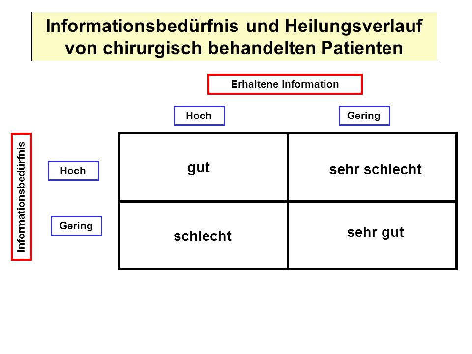 Erhaltene Information Informationsbedürfnis