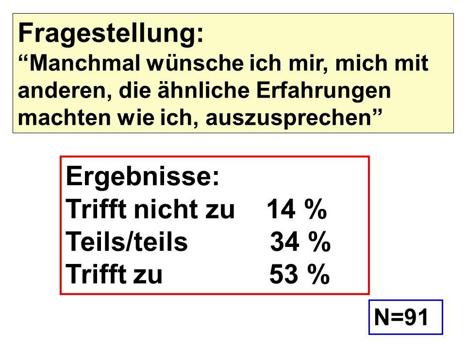 Ergebnisse: Trifft nicht zu 14 % Teils/teils 34 % Trifft zu 53 %