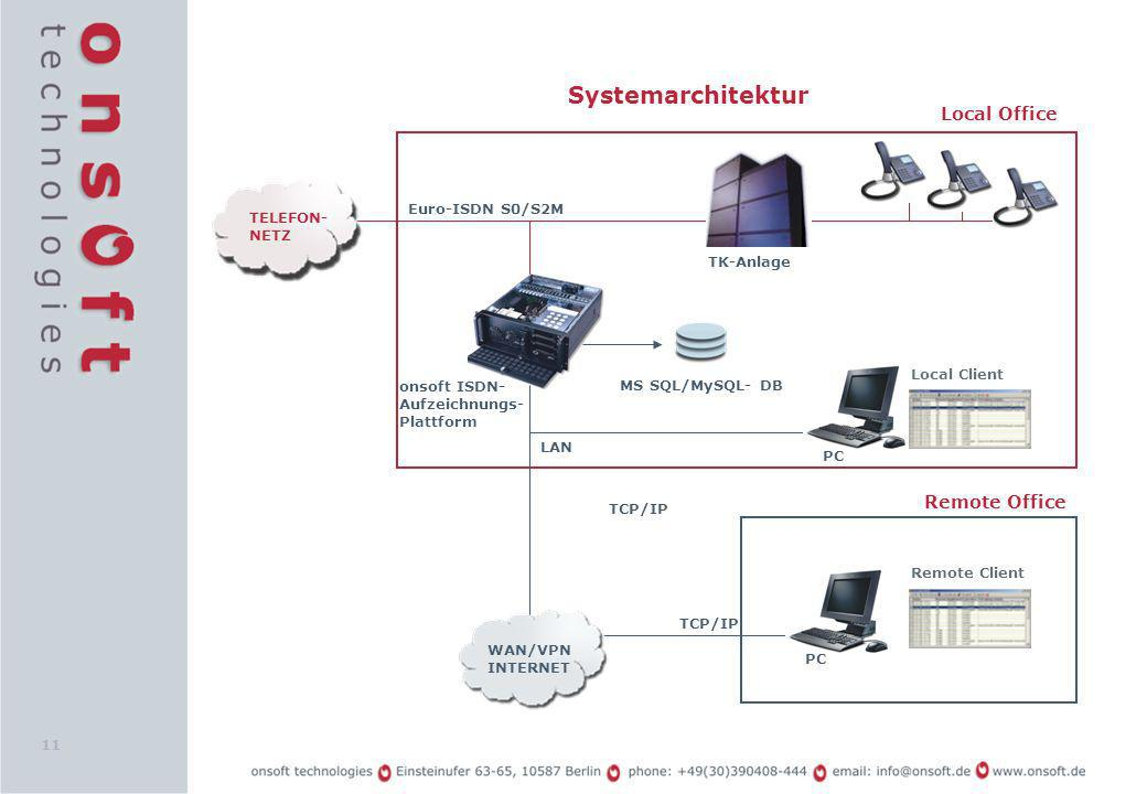 Systemarchitektur Local Office Remote Office Euro-ISDN S0/S2M TELEFON-