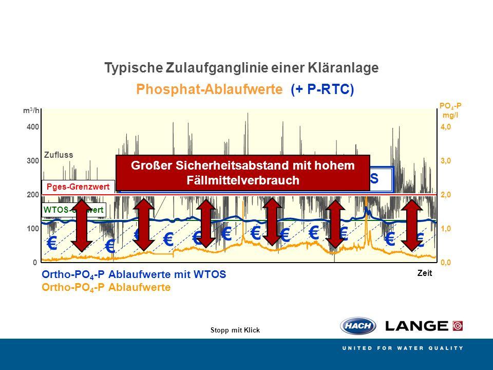 € Typische Zulaufganglinie einer Kläranlage Phosphat-Ablaufwerte