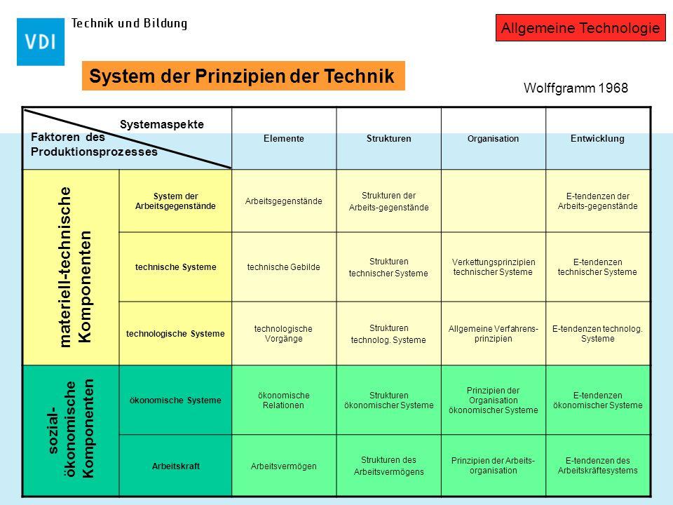 System der Arbeitsgegenstände technologische Systeme