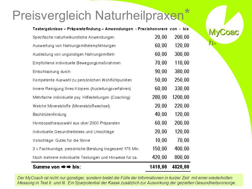 Preisvergleich Naturheilpraxen*
