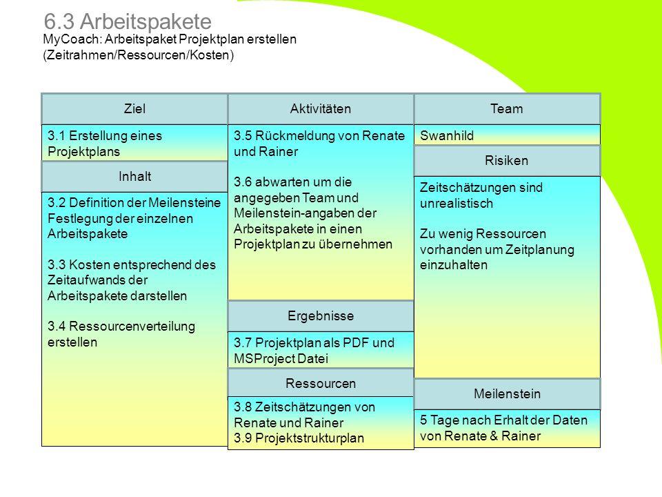 6.3 Arbeitspakete MyCoach: Arbeitspaket Projektplan erstellen (Zeitrahmen/Ressourcen/Kosten) Ziel.