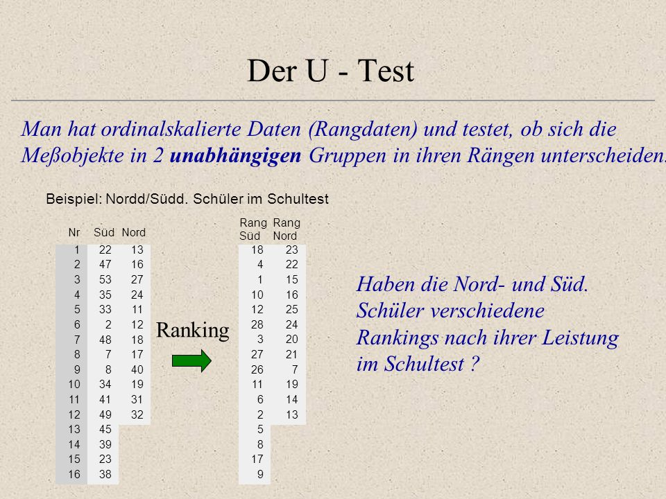 Der U - Test Man hat ordinalskalierte Daten (Rangdaten) und testet, ob sich die. Meßobjekte in 2 unabhängigen Gruppen in ihren Rängen unterscheiden.