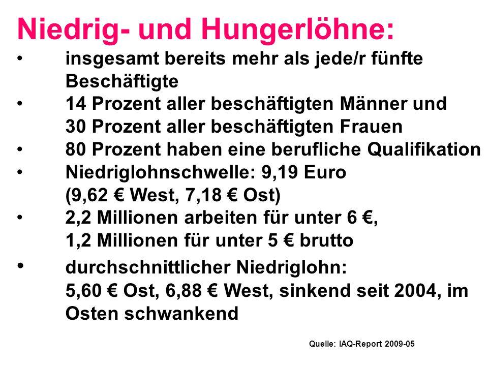 Niedrig- und Hungerlöhne: