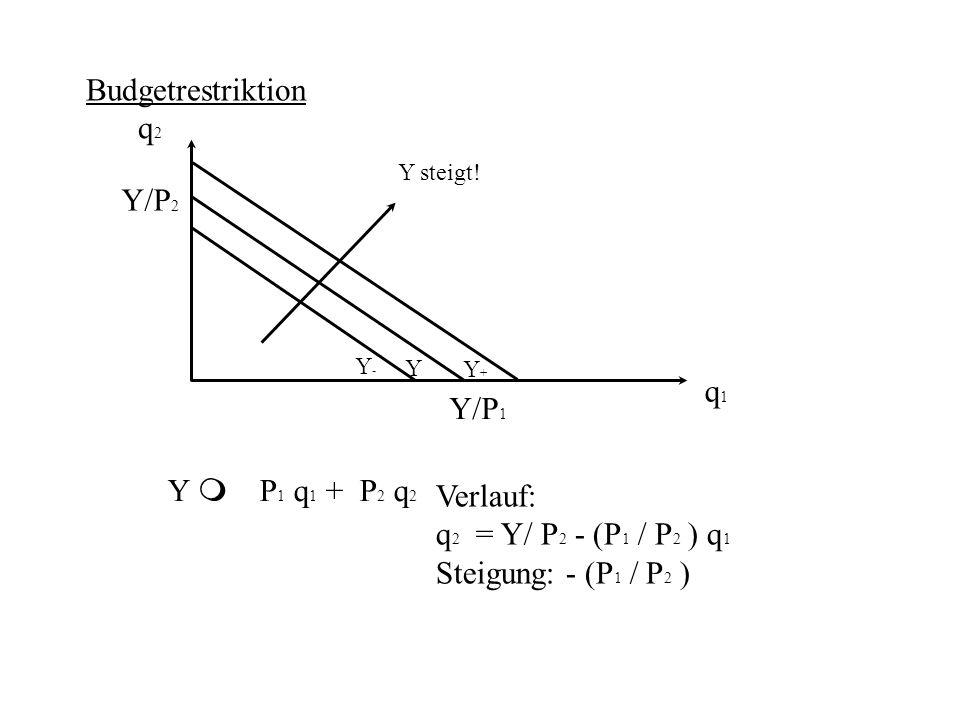 Budgetrestriktion q2 Y/P2 q1 Y/P1 Y m P1 q1 + P2 q2 Verlauf: