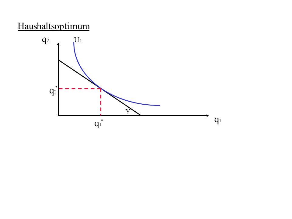 Haushaltsoptimum q2 U2 q1 * q2 Y q1