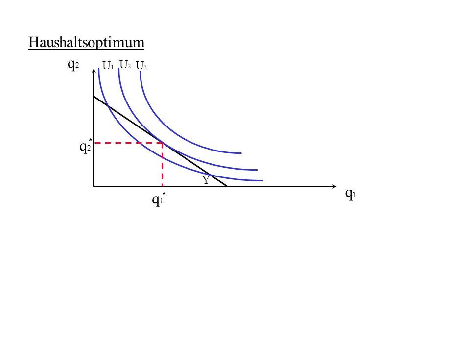 Haushaltsoptimum q2 U1 U2 U3 q2 * Y q1 q1 *