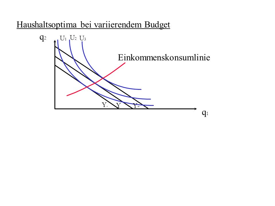 Haushaltsoptima bei variierendem Budget