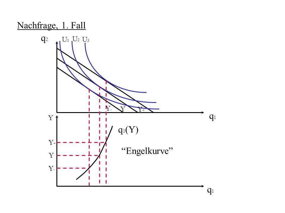 Nachfrage, 1. Fall q2 q1 q1(Y) Engelkurve q1 U1 U2 U3 Y- Y Y+ Y Y+ Y