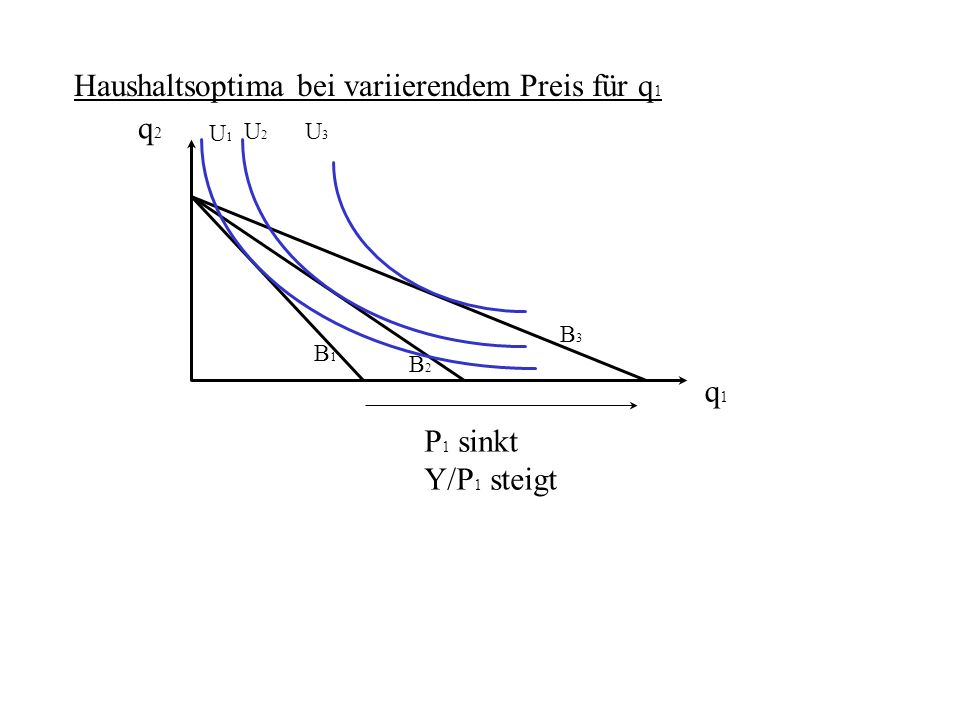 Haushaltsoptima bei variierendem Preis für q1