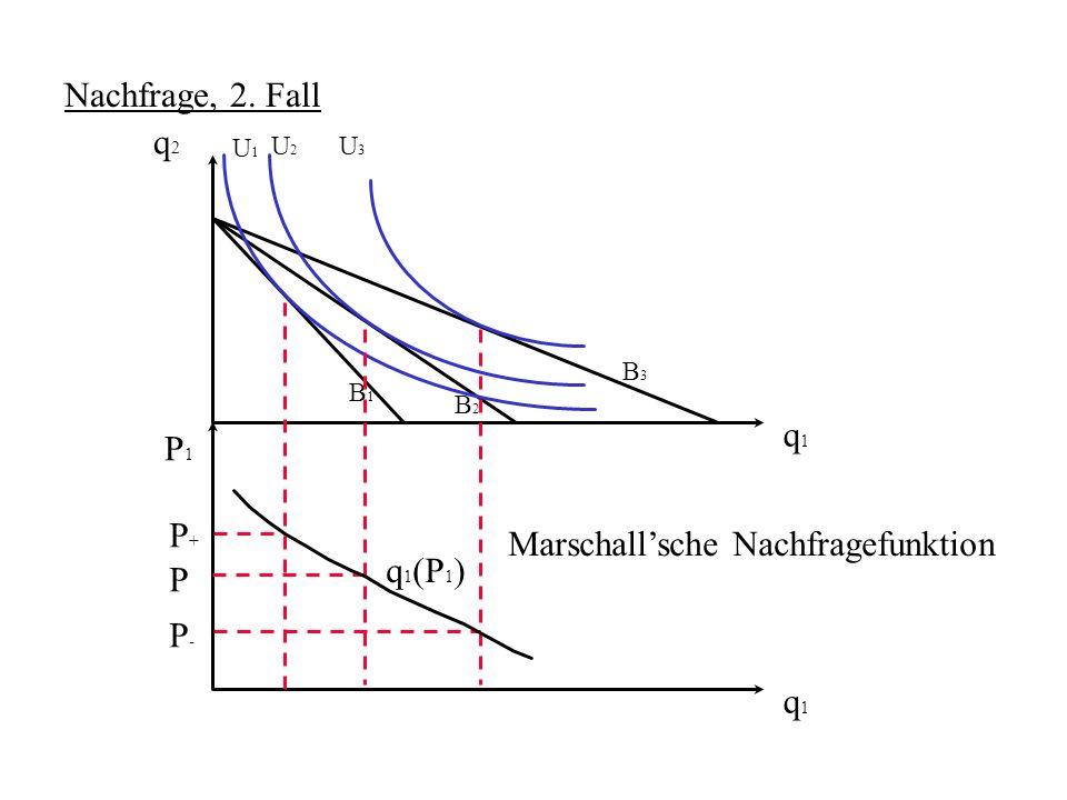 Marschall'sche Nachfragefunktion q1(P1)