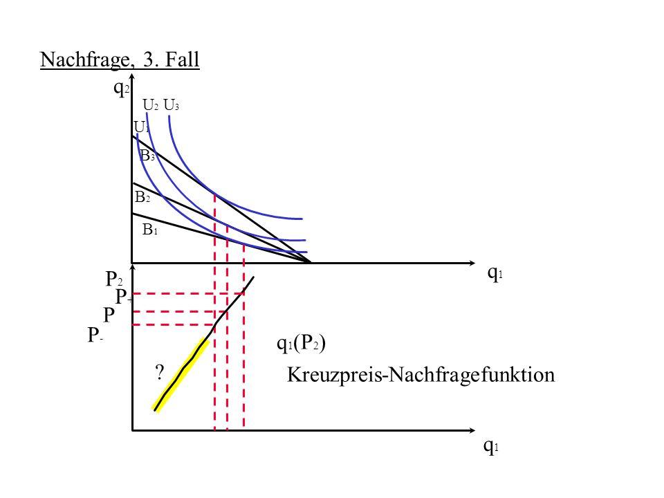 Kreuzpreis-Nachfragefunktion